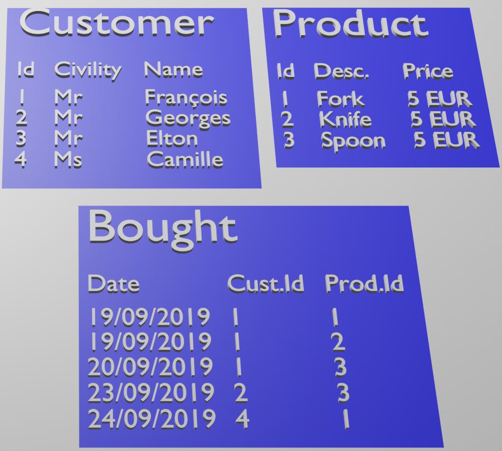 Example dataset relational schema
